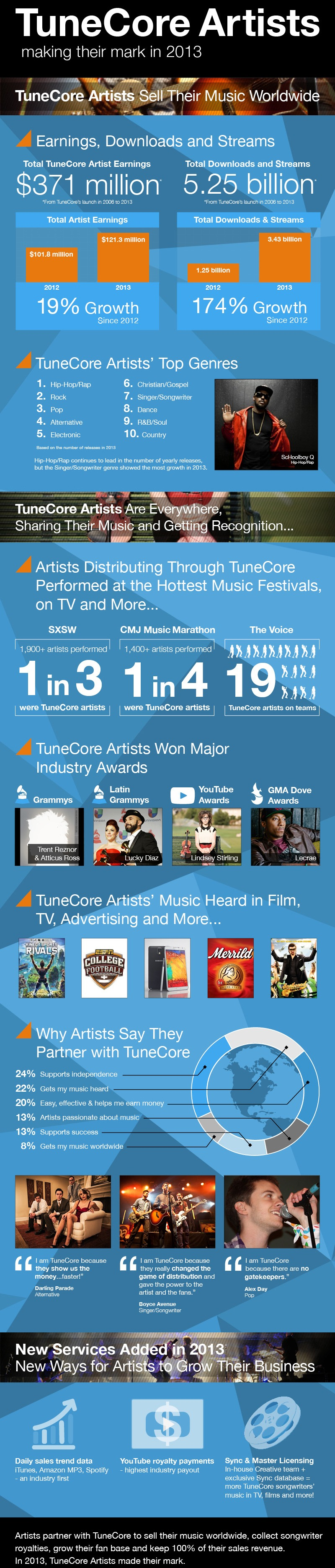 TuneCore Artists making their.
